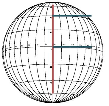 Aynı Mesafenin Kutup ve Ekvatorda durumu