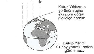Kutup Yıldızının Görünme Açısı
